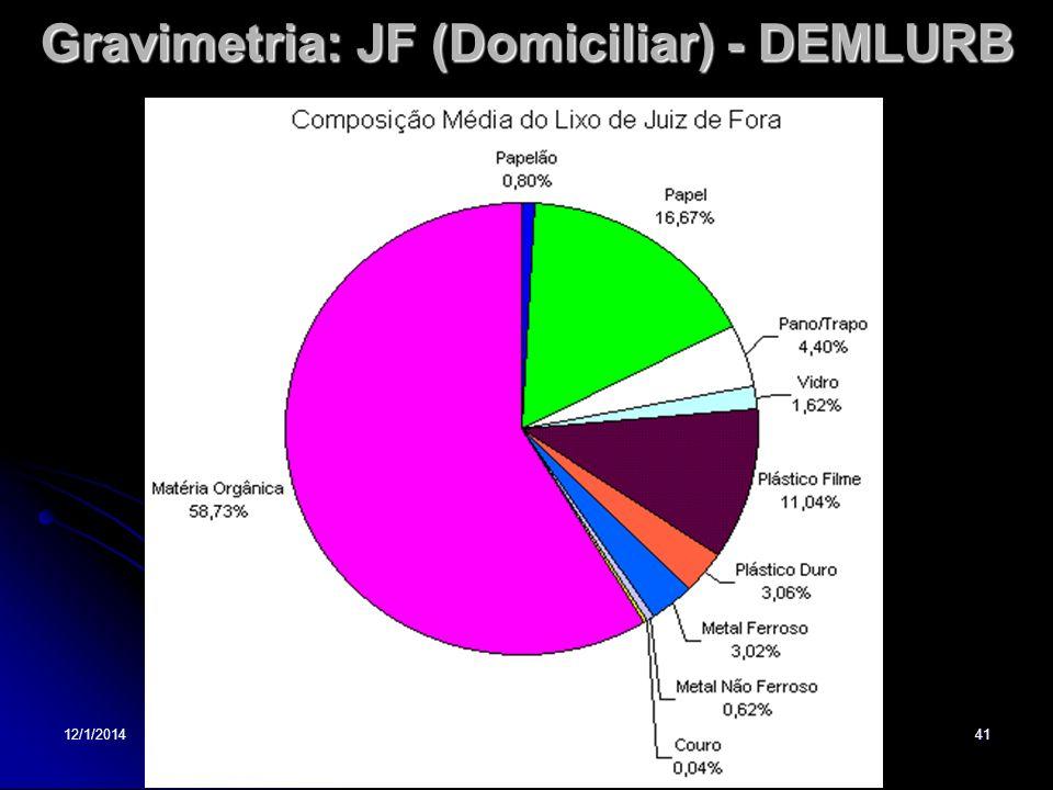 12/1/201441 Gravimetria: JF (Domiciliar) - DEMLURB
