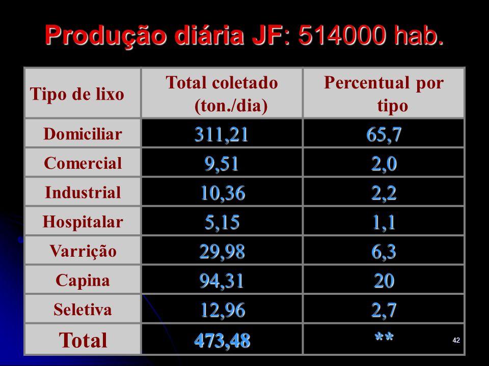 12/1/201442 Produção diária JF: 514000 hab. Tipo de lixo Total coletado (ton./dia) Percentual por tipo Domiciliar311,21 65,7 Comercial9,51 2,0 Industr