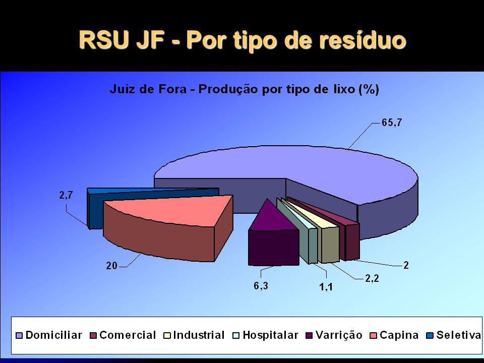 12/1/201443 RSU JF - Por tipo de resíduo