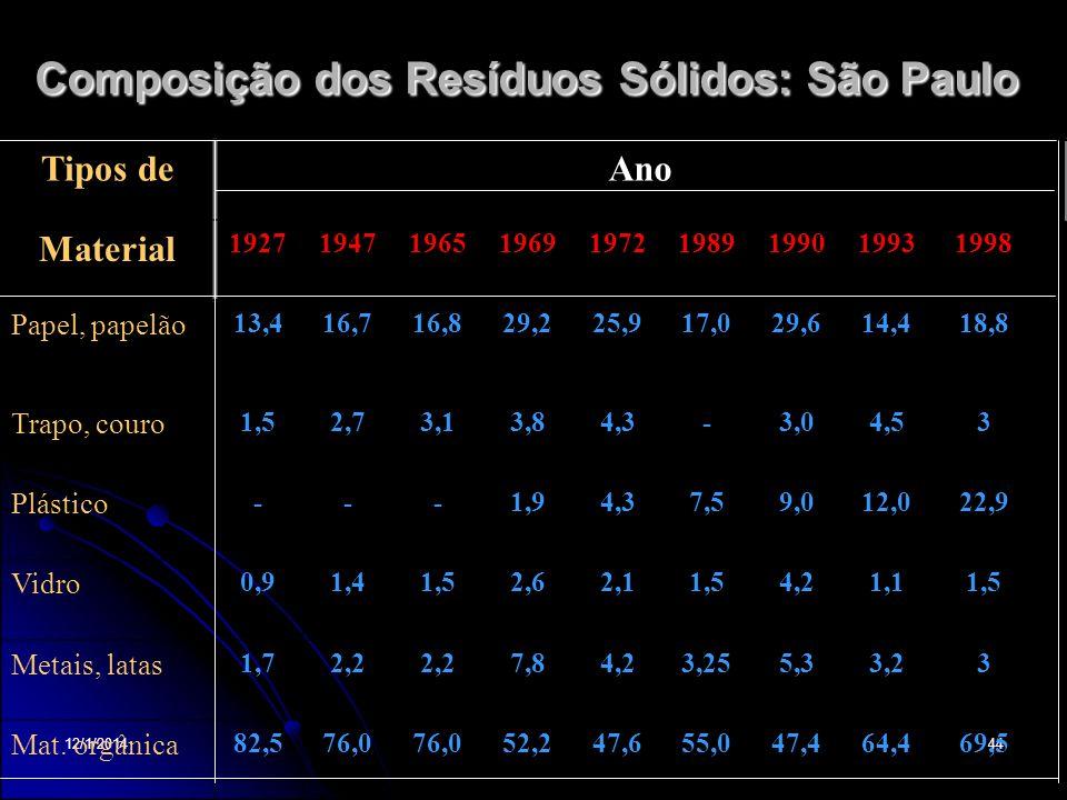 12/1/201444 Composição dos Resíduos Sólidos: São Paulo Tipos deAno Material 192719471965196919721989199019931998 Papel, papelão 13,416,716,829,225,917