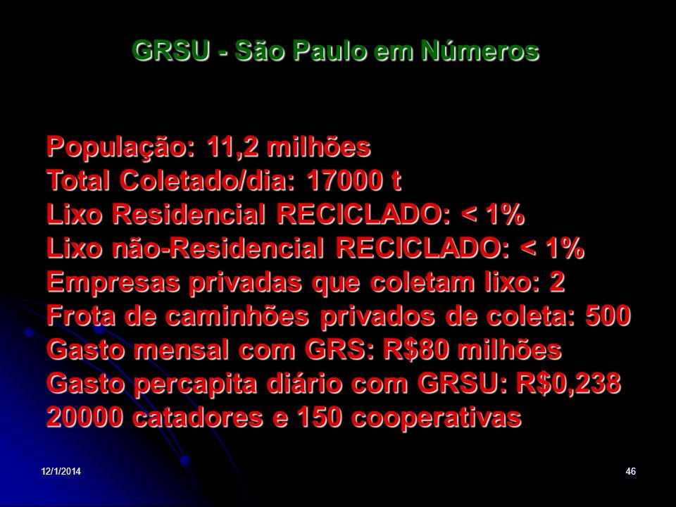 12/1/201446 GRSU - São Paulo em Números População: 11,2 milhões Total Coletado/dia: 17000 t Lixo Residencial RECICLADO: < 1% Lixo não-Residencial RECI