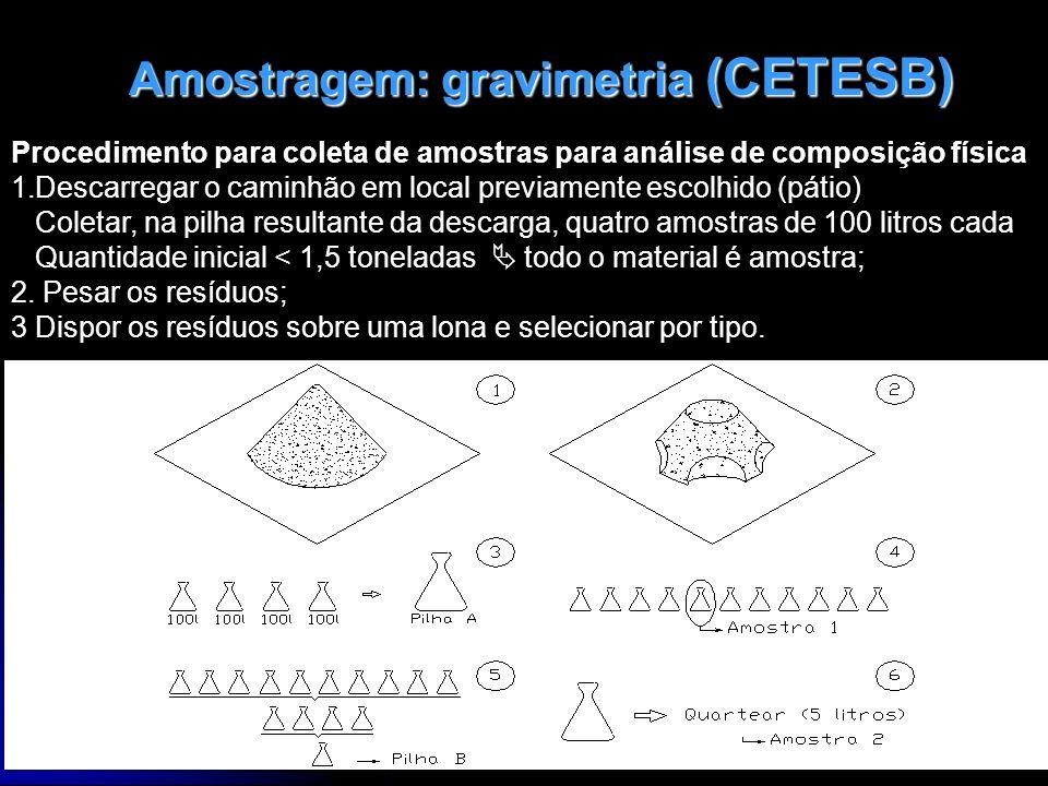 12/1/201457 Amostragem: gravimetria (CETESB) Amostragem: gravimetria (CETESB) Procedimento para coleta de amostras para análise de composição física 1