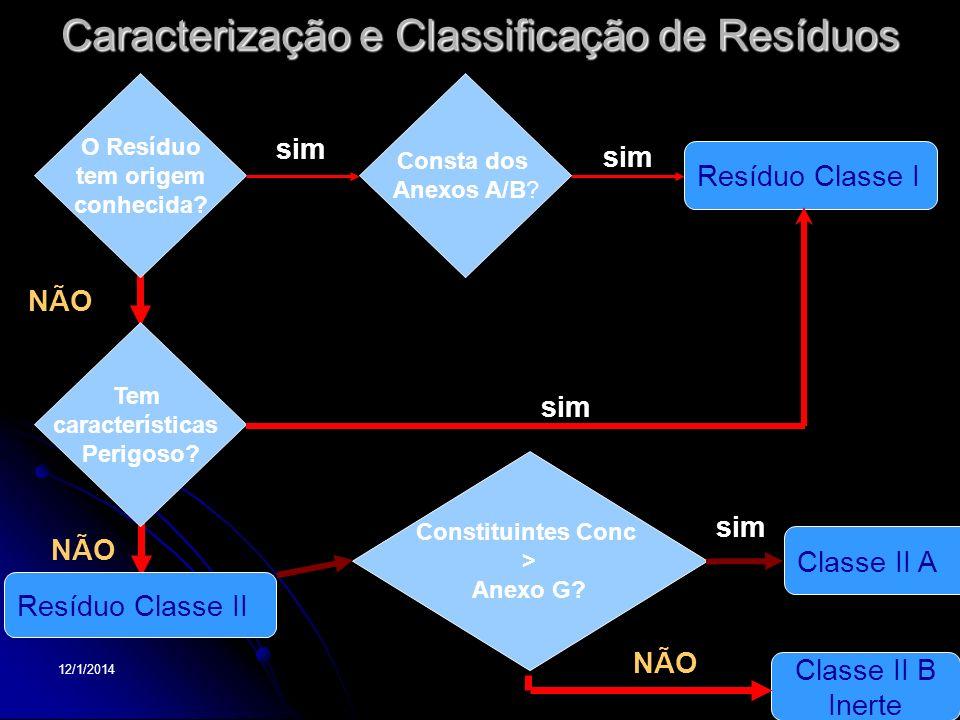 12/1/20149 Caracterização e Classificação de Resíduos NÃO Resíduo Classe II O Resíduo tem origem conhecida? Consta dos Anexos A/B? Tem características