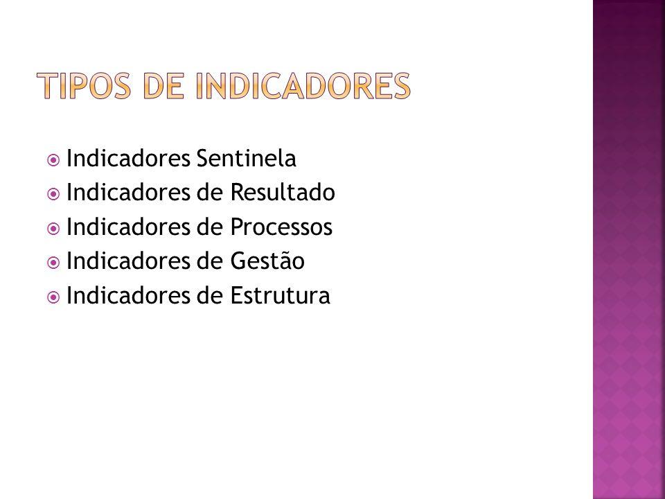 Indicadores Sentinela Indicadores de Resultado Indicadores de Processos Indicadores de Gestão Indicadores de Estrutura