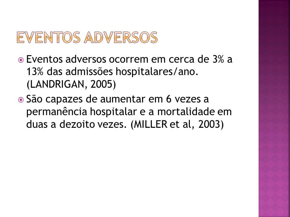 Eventos adversos ocorrem em cerca de 3% a 13% das admissões hospitalares/ano. (LANDRIGAN, 2005) São capazes de aumentar em 6 vezes a permanência hospi