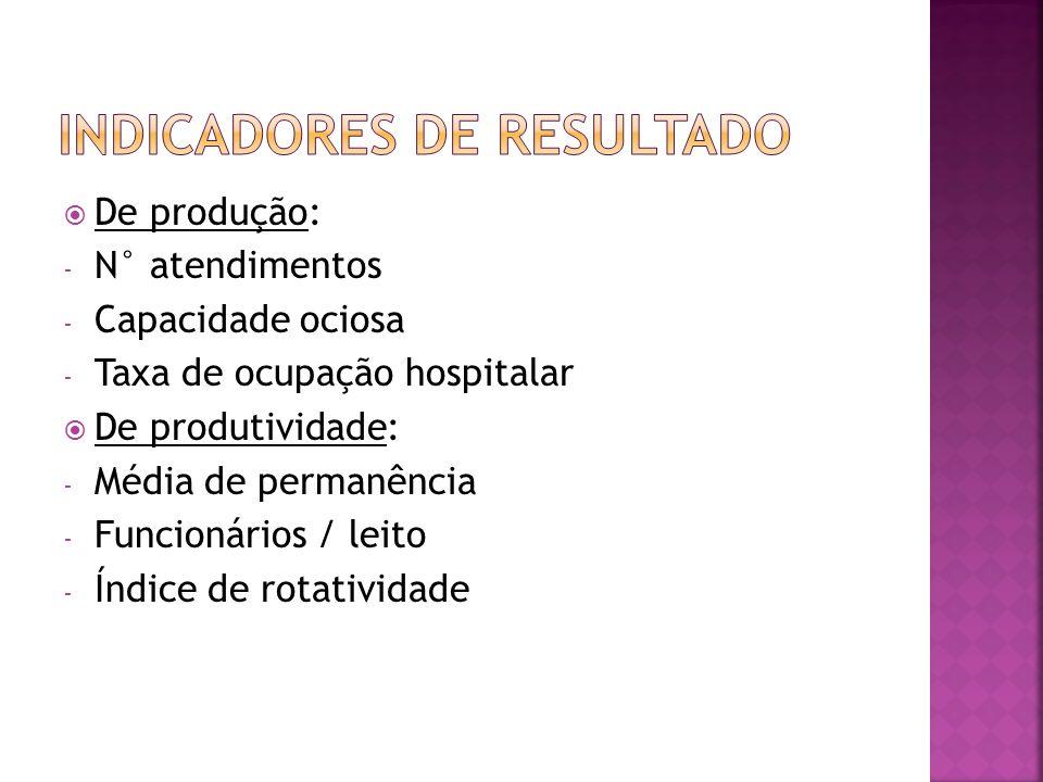 De produção: - N° atendimentos - Capacidade ociosa - Taxa de ocupação hospitalar De produtividade: - Média de permanência - Funcionários / leito - Índ