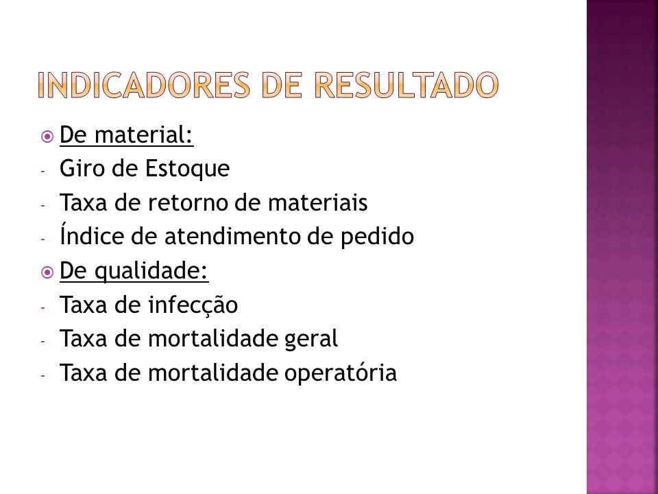 De material: - Giro de Estoque - Taxa de retorno de materiais - Índice de atendimento de pedido De qualidade: - Taxa de infecção - Taxa de mortalidade