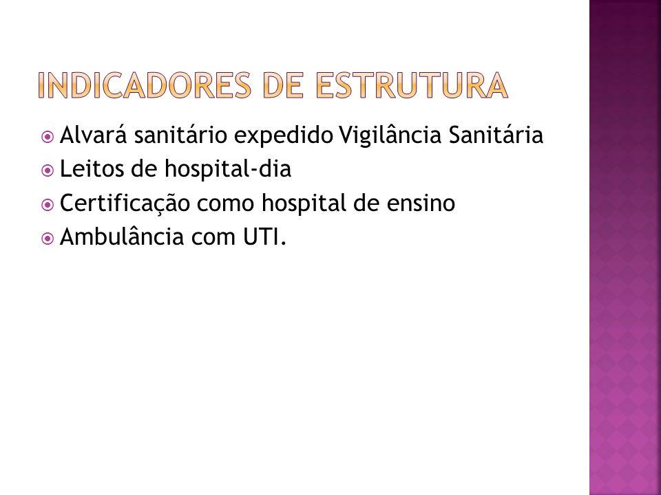 Alvará sanitário expedido Vigilância Sanitária Leitos de hospital-dia Certificação como hospital de ensino Ambulância com UTI.