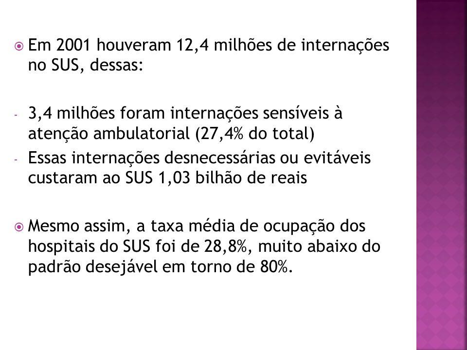 Em 2001 houveram 12,4 milhões de internações no SUS, dessas: - 3,4 milhões foram internações sensíveis à atenção ambulatorial (27,4% do total) - Essas