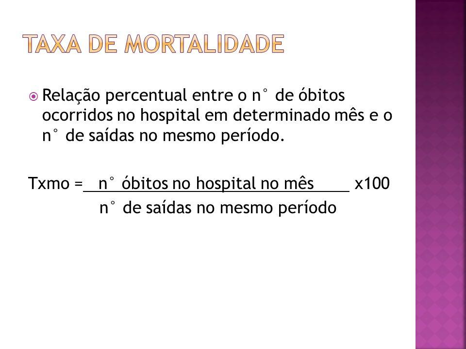 Relação percentual entre o n° de óbitos ocorridos no hospital em determinado mês e o n° de saídas no mesmo período. Txmo = n° óbitos no hospital no mê