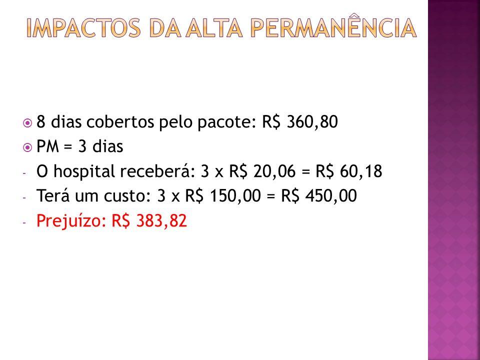 8 dias cobertos pelo pacote: R$ 360,80 PM = 3 dias - O hospital receberá: 3 x R$ 20,06 = R$ 60,18 - Terá um custo: 3 x R$ 150,00 = R$ 450,00 - Prejuíz
