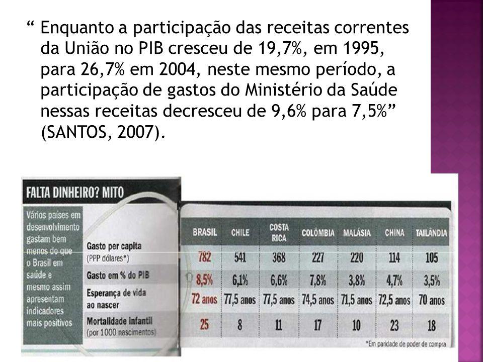 Enquanto a participação das receitas correntes da União no PIB cresceu de 19,7%, em 1995, para 26,7% em 2004, neste mesmo período, a participação de g
