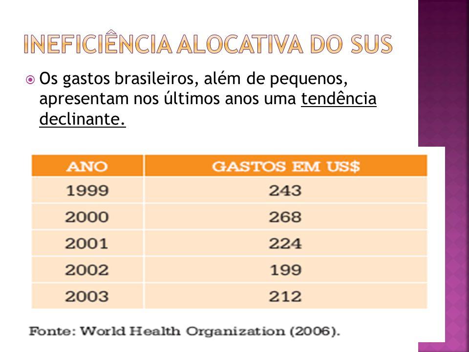 Os gastos brasileiros, além de pequenos, apresentam nos últimos anos uma tendência declinante.