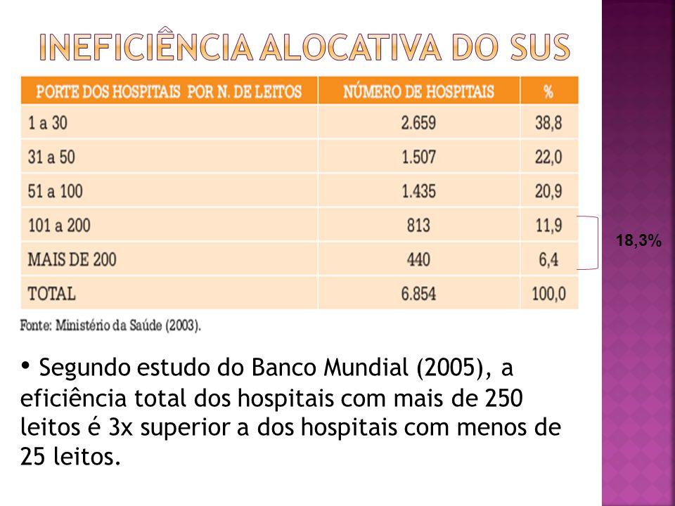 18,3% Segundo estudo do Banco Mundial (2005), a eficiência total dos hospitais com mais de 250 leitos é 3x superior a dos hospitais com menos de 25 le