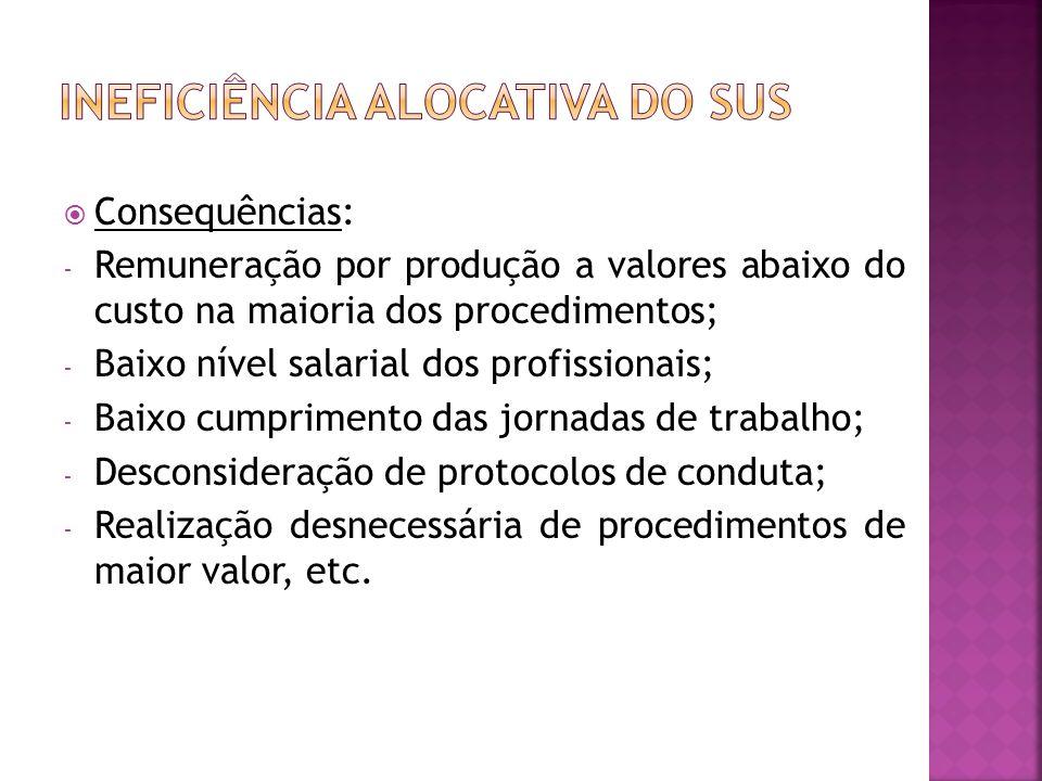 Consequências: - Remuneração por produção a valores abaixo do custo na maioria dos procedimentos; - Baixo nível salarial dos profissionais; - Baixo cu