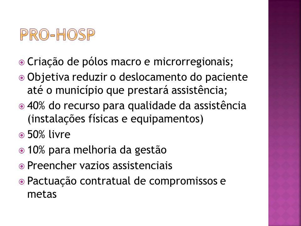 Criação de pólos macro e microrregionais; Objetiva reduzir o deslocamento do paciente até o município que prestará assistência; 40% do recurso para qu