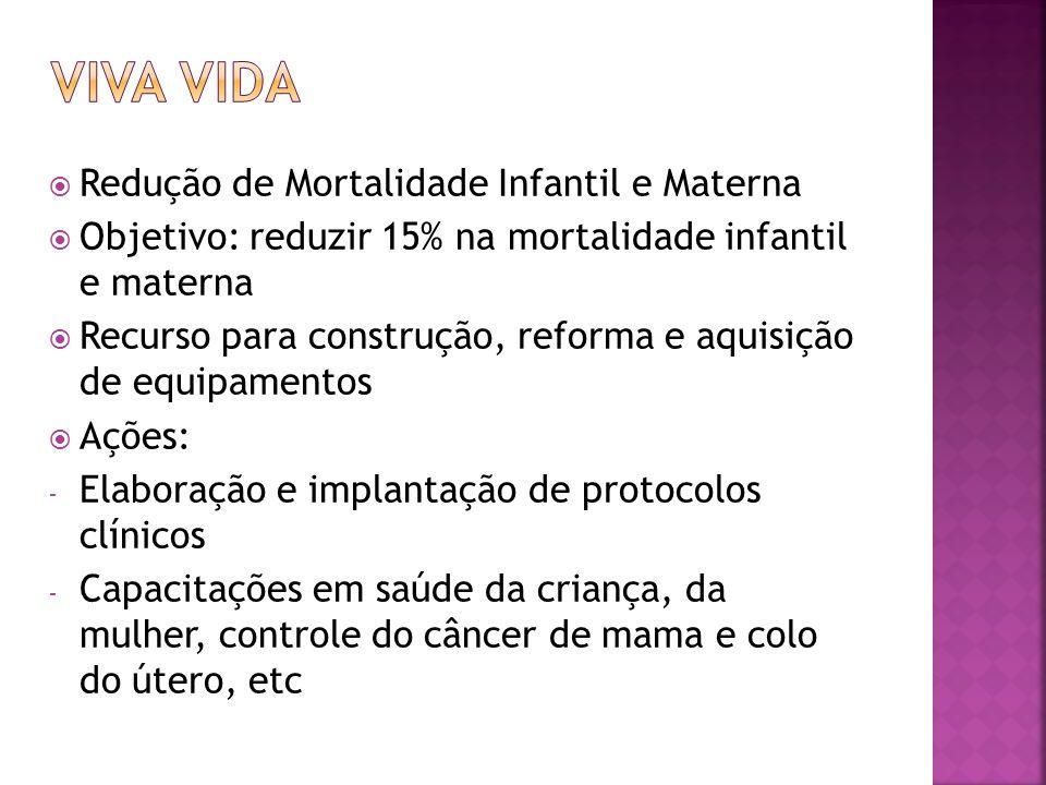Redução de Mortalidade Infantil e Materna Objetivo: reduzir 15% na mortalidade infantil e materna Recurso para construção, reforma e aquisição de equi
