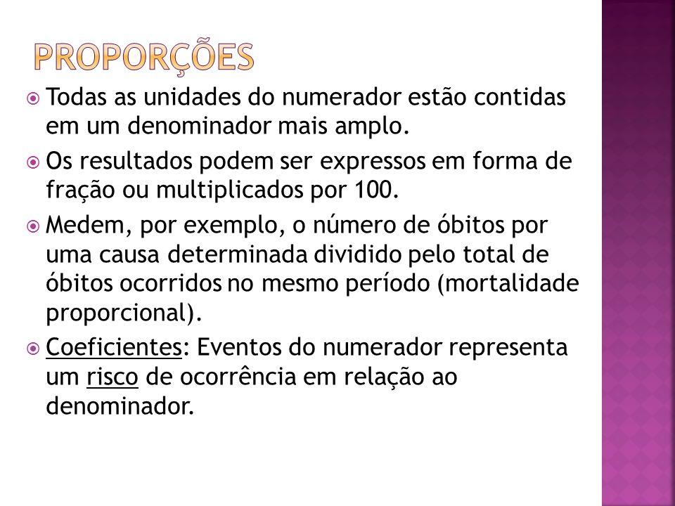 Todas as unidades do numerador estão contidas em um denominador mais amplo. Os resultados podem ser expressos em forma de fração ou multiplicados por