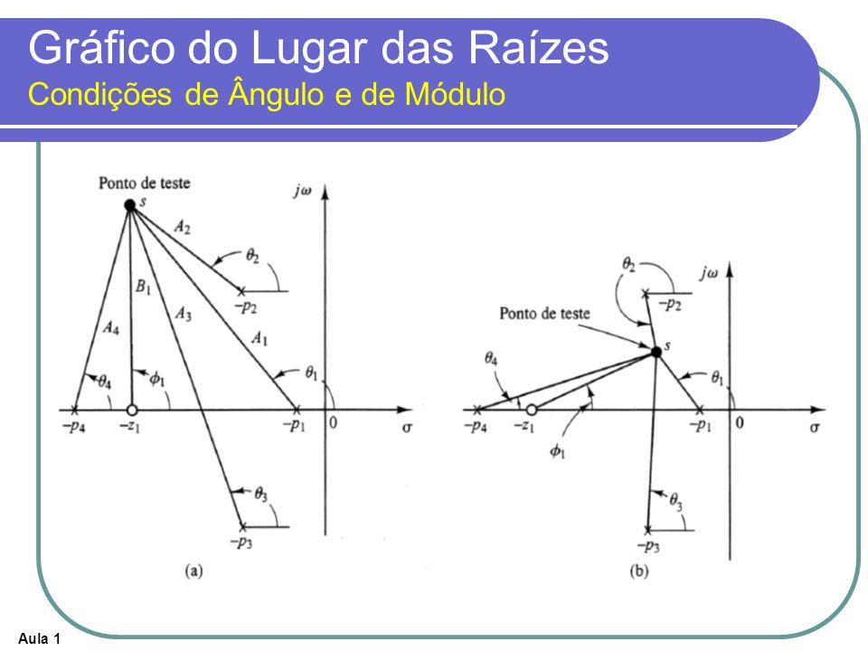 Aula 1 Gráfico do Lugar das Raízes Condições de Ângulo e de Módulo Pelo fato dos pólos e zeros complexos conjugados de malha aberta, caso existam, situarem-se sempre simetricamente em relação ao eixo real, o lugar das raízes será sempre também simétrico ao eixo real.