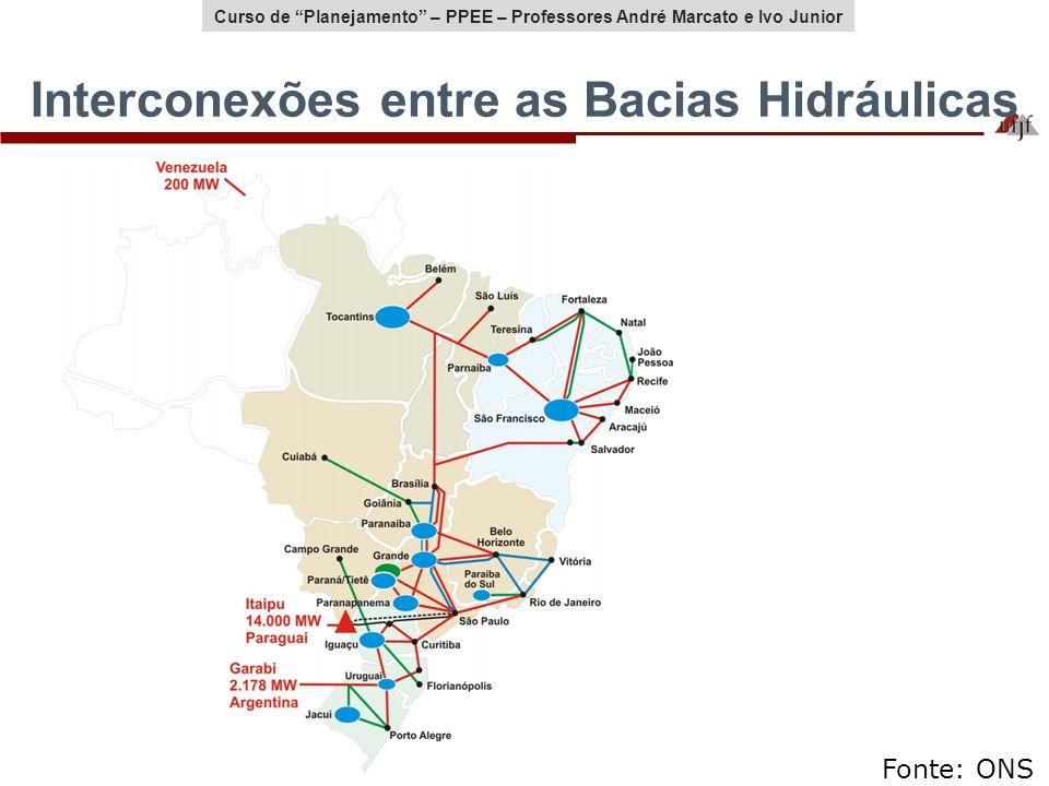 Curso de Planejamento – PPEE – Professores André Marcato e Ivo Junior Interconexões entre as Bacias Hidráulicas Fonte: ONS