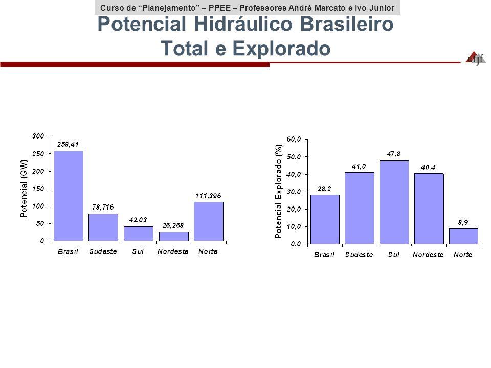 Curso de Planejamento – PPEE – Professores André Marcato e Ivo Junior Potencial Hidráulico Brasileiro Total e Explorado