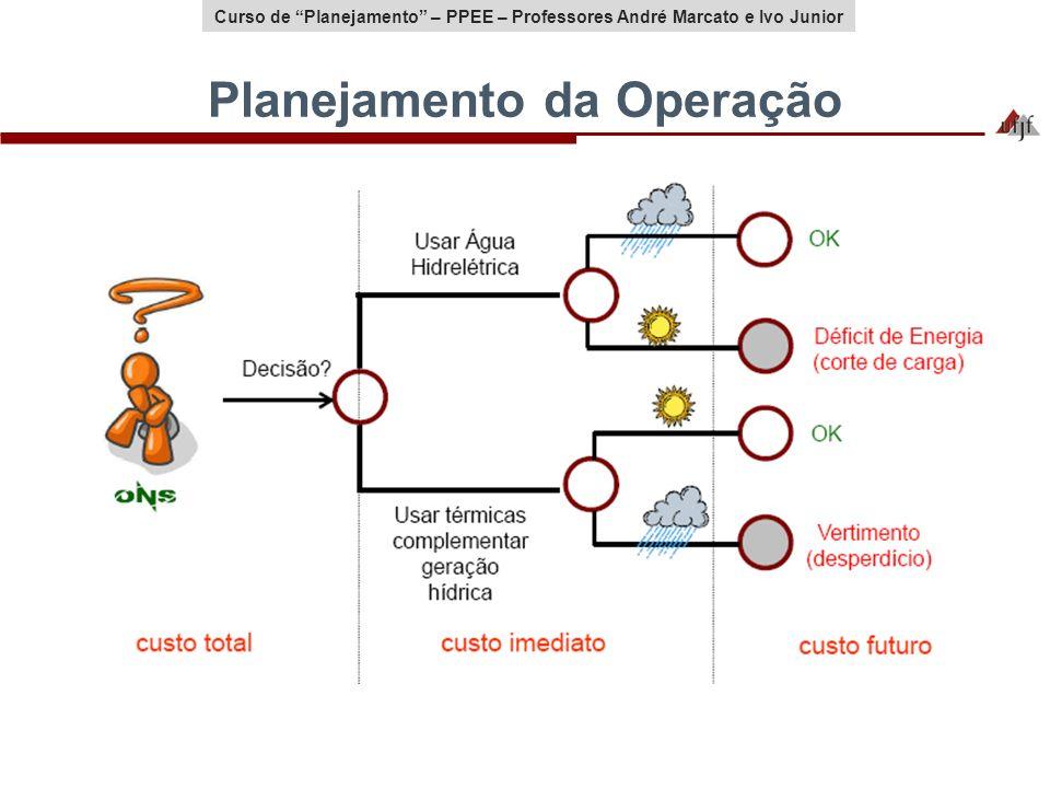 Curso de Planejamento – PPEE – Professores André Marcato e Ivo Junior Planejamento da Operação