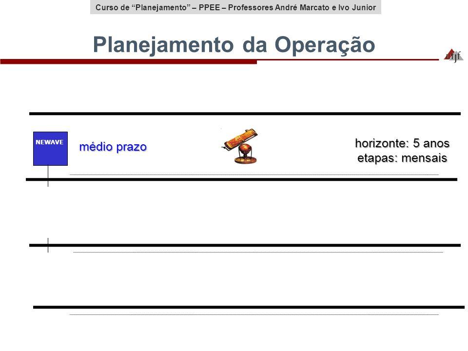 Curso de Planejamento – PPEE – Professores André Marcato e Ivo Junior Planejamento da Operação médio prazo curto prazo programação diária horizonte: 1