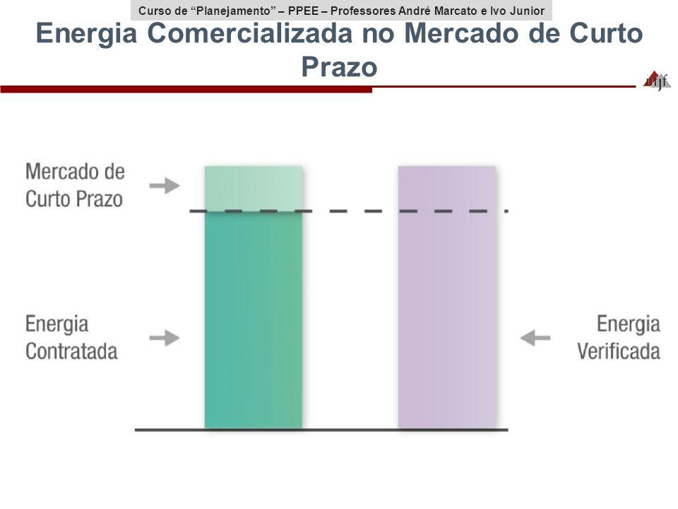 Curso de Planejamento – PPEE – Professores André Marcato e Ivo Junior Energia Comercializada no Mercado de Curto Prazo