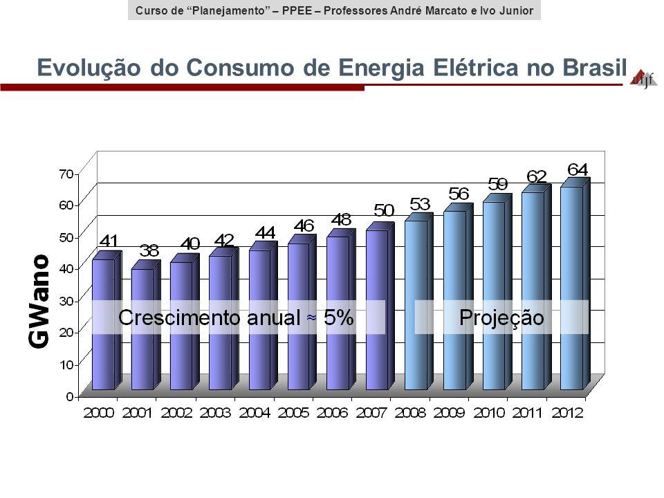 Curso de Planejamento – PPEE – Professores André Marcato e Ivo Junior Evolução do Consumo de Energia Elétrica no Brasil