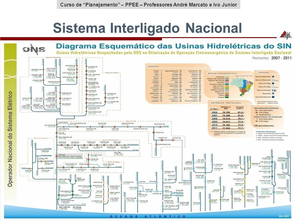 Curso de Planejamento – PPEE – Professores André Marcato e Ivo Junior Sistema Interligado Nacional