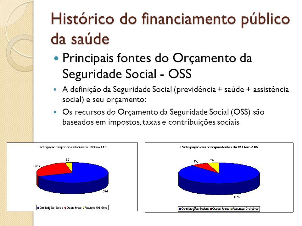 Histórico do financiamento público da saúde Principais fontes do Orçamento da Seguridade Social - OSS A definição da Seguridade Social (previdência +