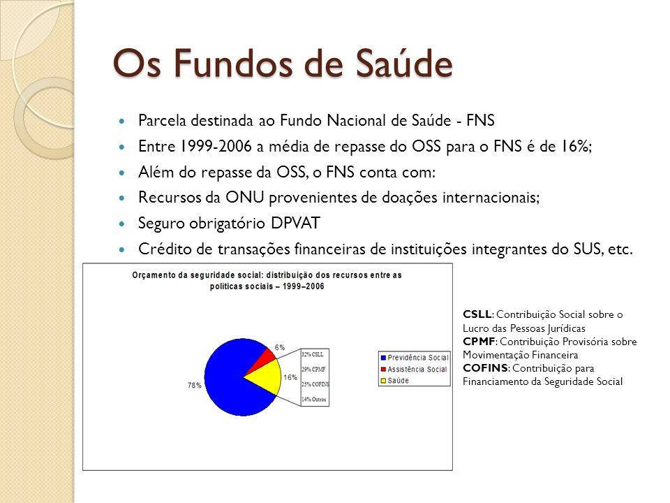 Os Fundos de Saúde Parcela destinada ao Fundo Nacional de Saúde - FNS Entre 1999-2006 a média de repasse do OSS para o FNS é de 16%; Além do repasse d