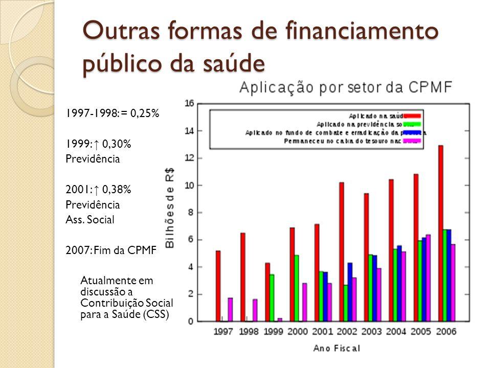 Outras formas de financiamento público da saúde 1997-1998: = 0,25% 1999: 0,30% Previdência 2001: 0,38% Previdência Ass. Social 2007: Fim da CPMF Atual