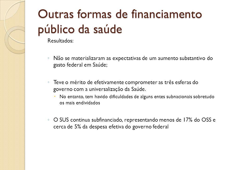 Outras formas de financiamento público da saúde Resultados: Não se materializaram as expectativas de um aumento substantivo do gasto federal em Saúde;