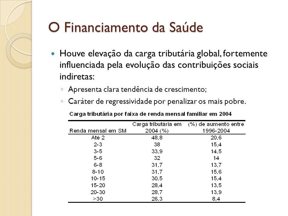 O Financiamento da Saúde Houve elevação da carga tributária global, fortemente influenciada pela evolução das contribuições sociais indiretas: Apresen