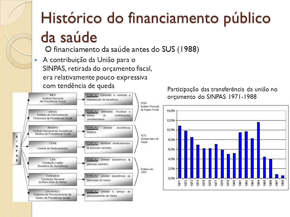 Histórico do financiamento público da saúde A contribuição da União para o SINPAS, retirada do orçamento fiscal, era relativamente pouco expressiva co