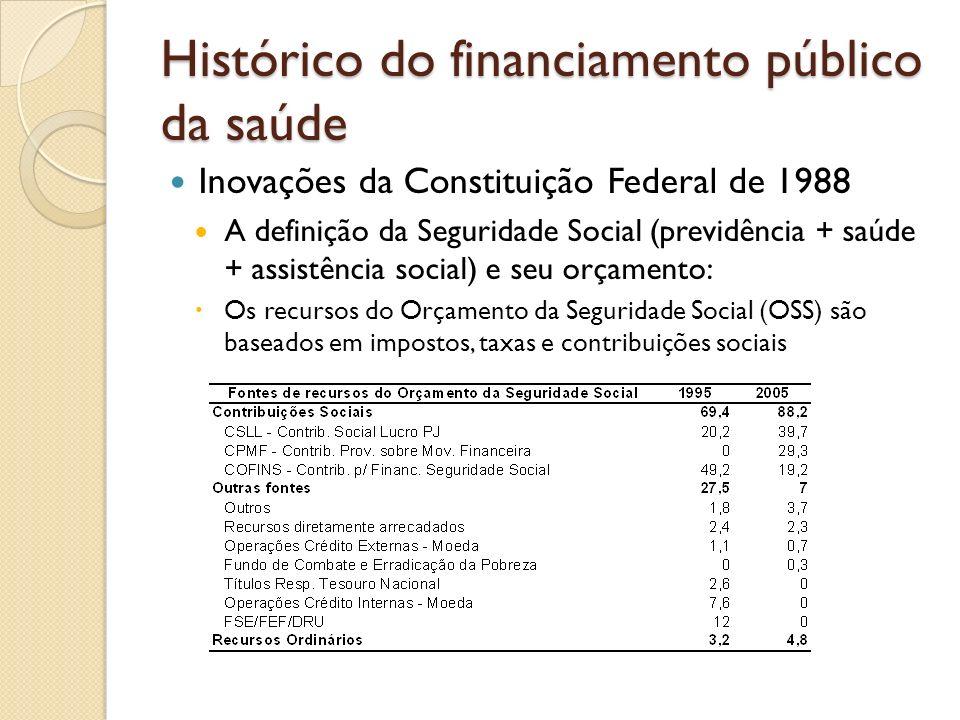 Histórico do financiamento público da saúde Inovações da Constituição Federal de 1988 A definição da Seguridade Social (previdência + saúde + assistên