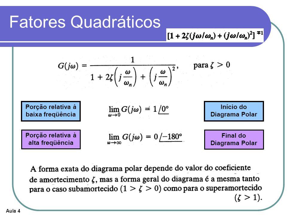 Aula 4 Fatores Quadráticos Porção relativa à baixa freqüência Porção relativa à alta freqüência Início do Diagrama Polar Final do Diagrama Polar