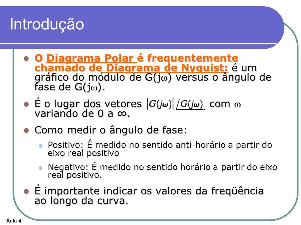 Aula 4 Introdução O Diagrama Polar é frequentemente chamado de Diagrama de Nyquist: é um gráfico do módulo de G(j) versus o ângulo de fase de G(j). O