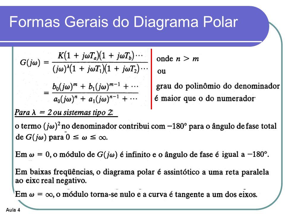 Aula 4 Formas Gerais do Diagrama Polar