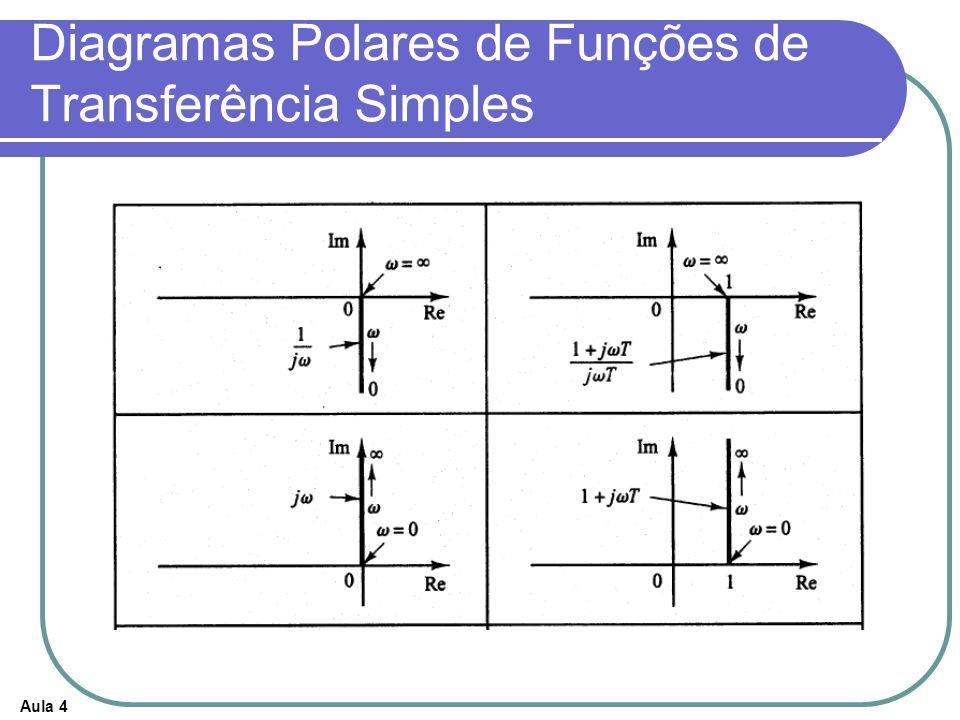 Diagramas Polares de Funções de Transferência Simples