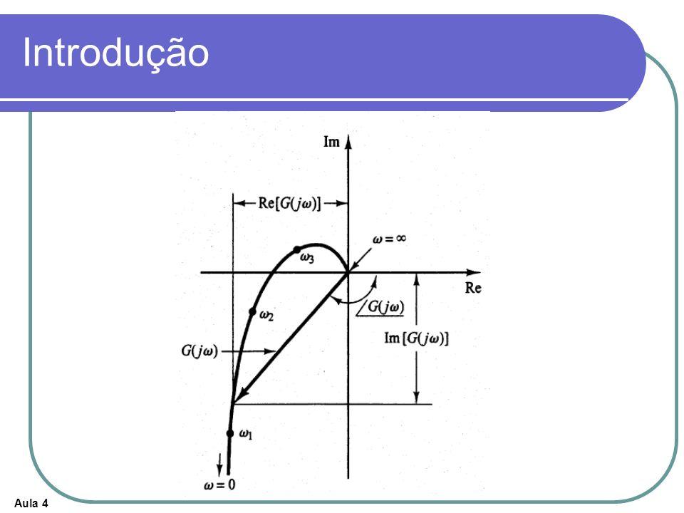 Aula 4 Carta de Nichols Diagrama de Módulo em dB versus Ângulo de Fase (ou margem de fase ) Curva graduada em freqüência