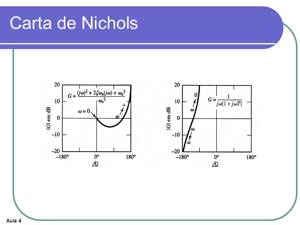 Aula 4 Carta de Nichols