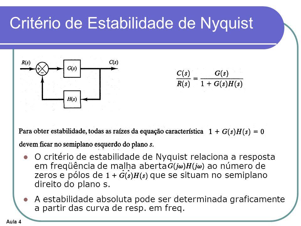 Aula 4 Critério de Estabilidade de Nyquist O critério de estabilidade de Nyquist relaciona a resposta em freqüência de malha aberta ao número de zeros