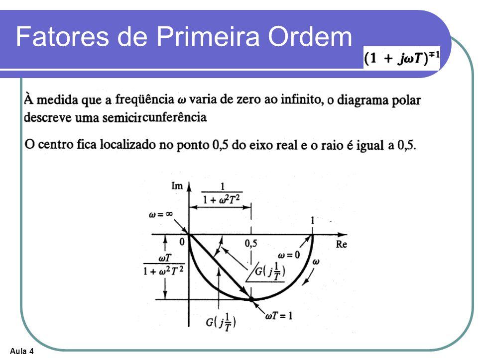 Aula 4 Diagramas Polares de Funções de Transferência Simples