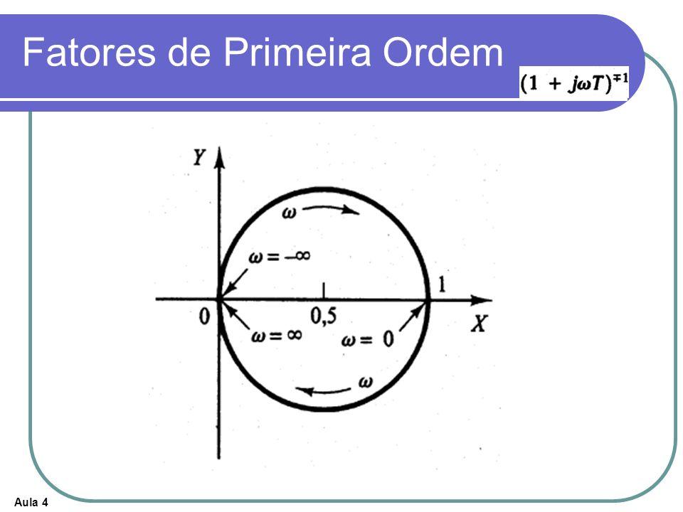 Aula 4 Critério de Estabilidade de Nyquist O critério de estabilidade de Nyquist relaciona a resposta em freqüência de malha aberta ao número de zeros e pólos de que se situam no semiplano direito do plano s.