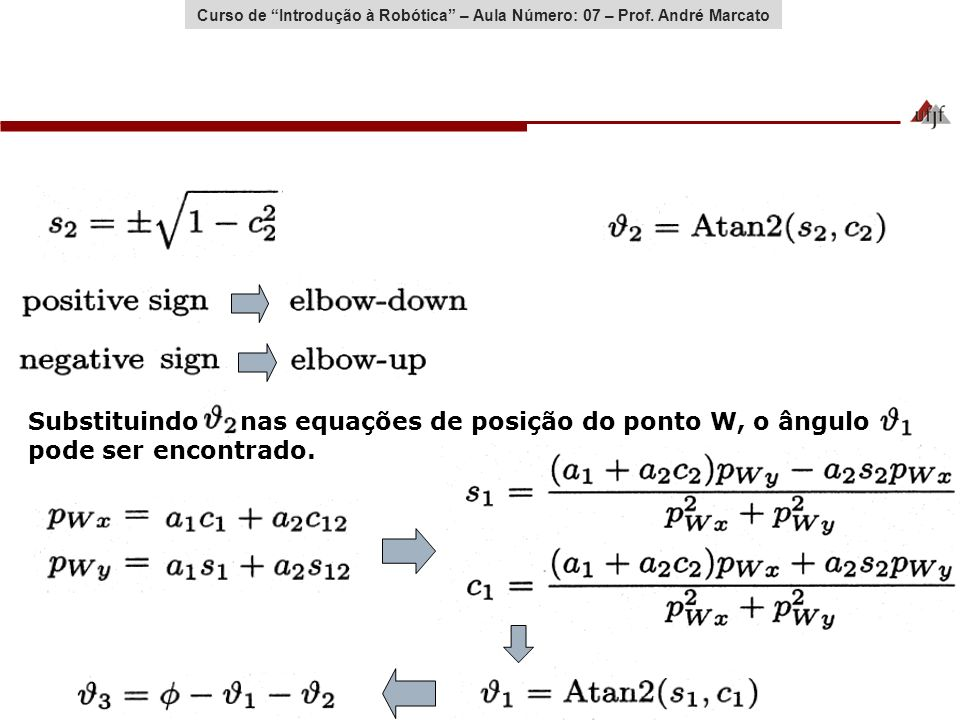 Curso de Introdução à Robótica – Aula Número: 07 – Prof. André Marcato Substituindo nas equações de posição do ponto W, o ângulo pode ser encontrado.