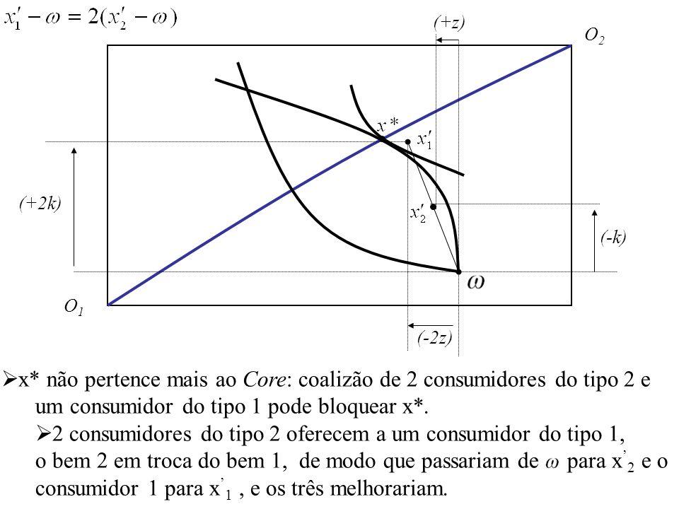 O1O1 O2O2 x* não pertence mais ao Core: coalizão de 2 consumidores do tipo 2 e um consumidor do tipo 1 pode bloquear x*.