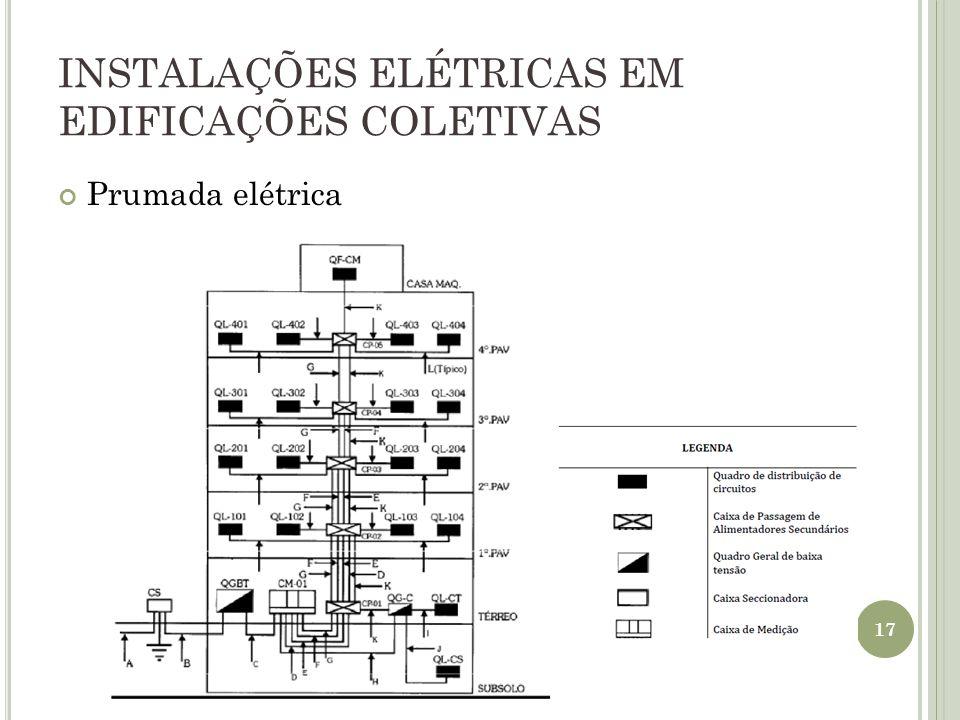 INSTALAÇÕES ELÉTRICAS EM EDIFICAÇÕES COLETIVAS Prumada elétrica 17