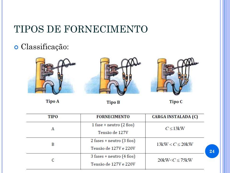 TIPOS DE FORNECIMENTO Classificação: 24